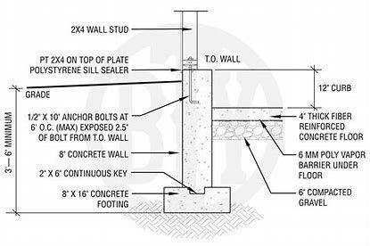 Image Result For Footer Poured Basement Foundation Custom Garages Concrete Floors Concrete
