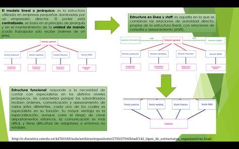 Estructuras Estructura Organizacional Jerarquia Y Empresario