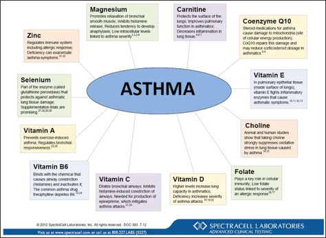 Asthma Symptoms -- You can find more details by visiting the image - sample asthma action plan