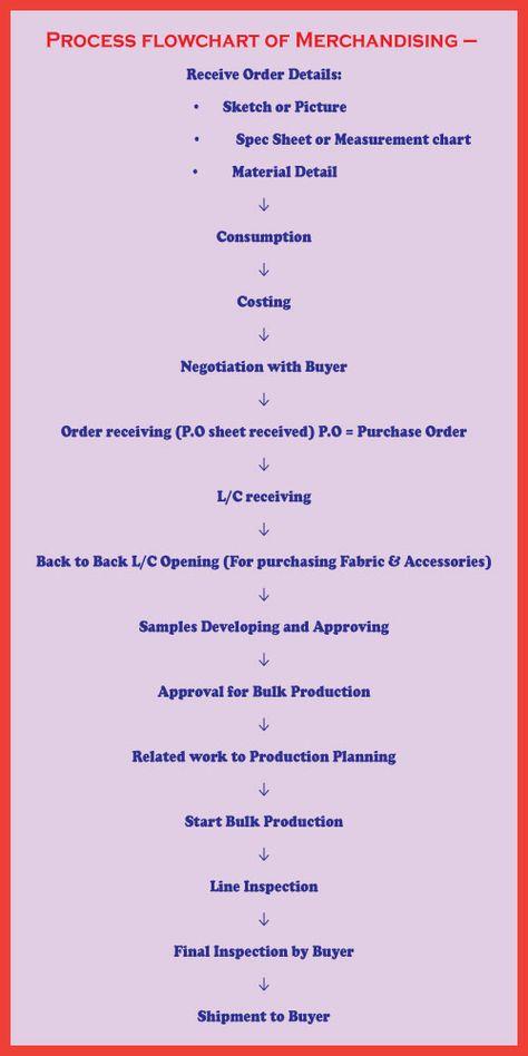 Process flowchart of Merchandising  http://textileapex.blogspot.com/2015/08/process-flowchart-of-merchandising.html