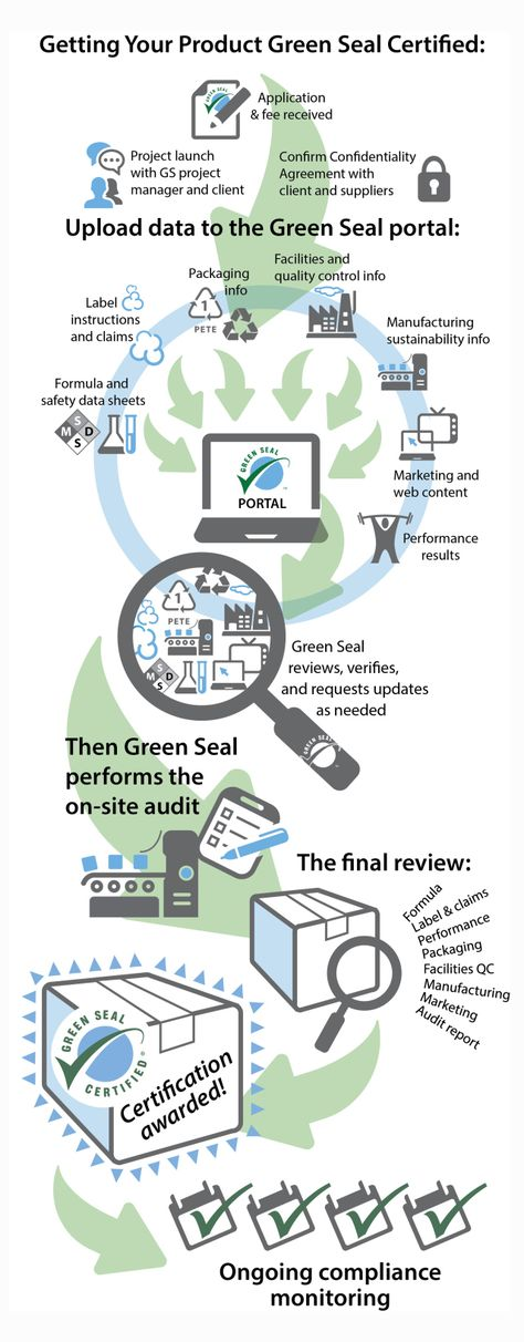 Yes - weu0027re open! Terracycle Pinterest - data confidentiality agreement
