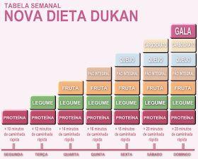 Dieta Dukan te ajuta sa slabesti 10 kilograme in 14 zile