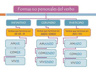 5º De Primaria Formas No Personales Del Verbo Verbos En Espanol Verbos Didactico