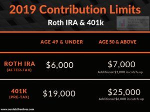 401k Calculator Our Debt Free Lives Roth Ira Roth Ira Calculator Roth Ira Contributions