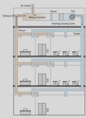 Purpose Design Basics And Function Of Hvac Systems Hvac Design