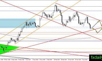 Daily Oil Gold Silver Technical Analysis April 17 2019