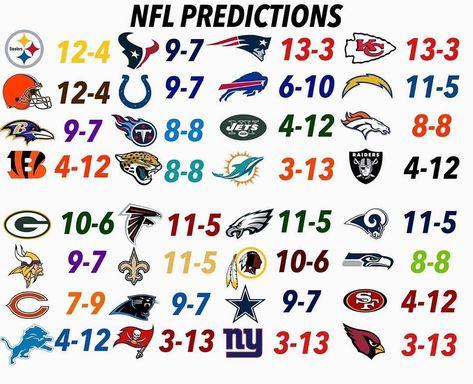 Predictions . . . . . #nfl#nflmemes#nflhighlights#nflcombine#losangeles#49ers#raiders#jackson#lamarjackson#donaldtrump#patrickmahomes#nflplayoffs#nflnow#nba#sports#meme#fitness#eagles#messi#football#nhl20#madden20