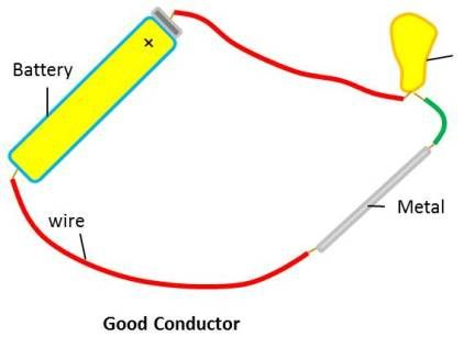 Electric Current And Its Effects School Help By Gunjan School Help Current Electric Electricity