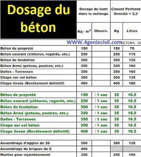 Dosage Du Beton Enduit Et Mortier Batiment Construction Geniecivil Btp Beton Formulationbeton Dosage Ciment Calcul Beton Beton Arme