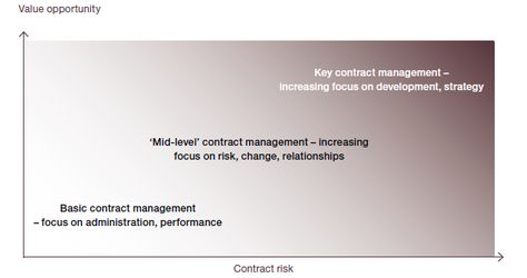 Levels Of Contract Management Depending On Contract Type  It