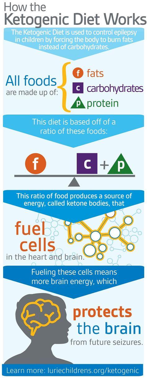 ketogenic diet in epilepsy