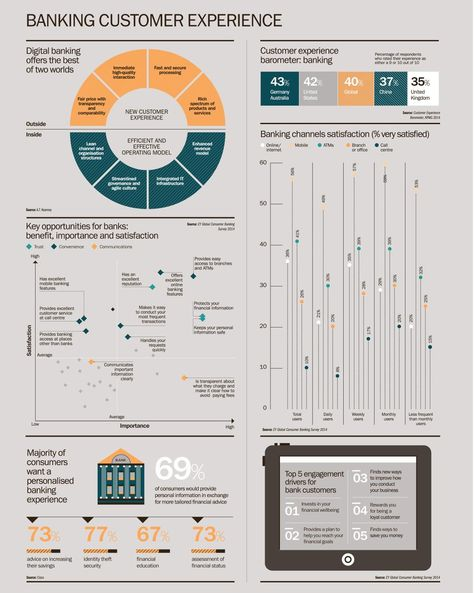Infographic: Are banks delivering on customer experience?…