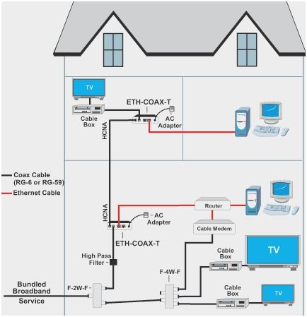 Ethernet Home Network Wiring Diagram Dubai Internet