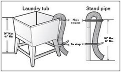 Alternative Washing Machine Hose Drainage Washing Machine Drain Hose Washing Machine Hose Utility Rooms