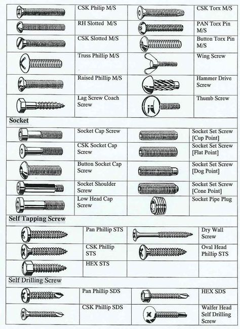 screws bolts fasteners - Google Search