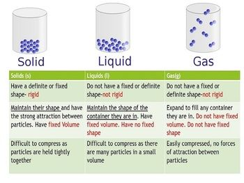 The Particulate Nature Of Matter Igcse Cambridge 2019 2021 With Images States Of Matter States Of Matter Worksheet Matter Worksheets