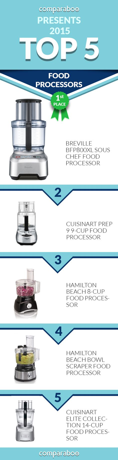 Check out the Best Food Processors on Comparaboo! www.comparaboo.com