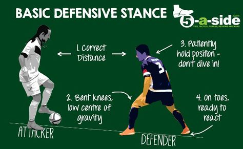 9ef8c591b Basic defending position for Futsal and 5-a-side.