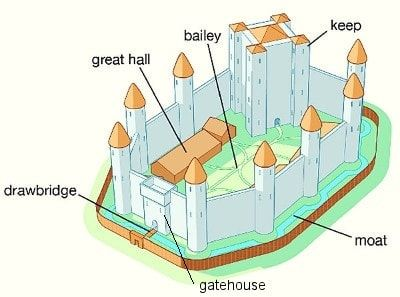 Concentric Castles The High Point In Castle Design In 2020 Castle Designs Motte And Bailey Castle Medieval Castle