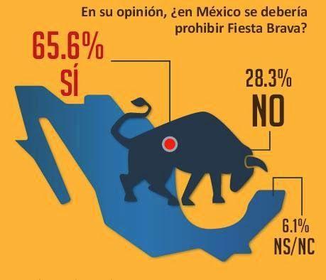 Econcientiza Otra Encuesta Confirma Creciente Rechazo En México Por Las Corridas De Toros Gaming Logos Logos