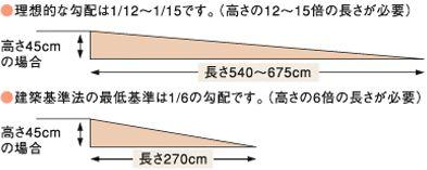図 理想的な勾配は12分の1から15分の1です 高さの12 15倍の長さ