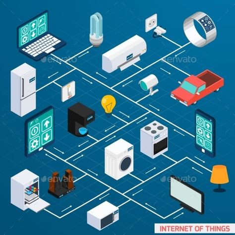Iot internet of things household control comfort and security isometric flowchart icon design banner abstract vector illustration.