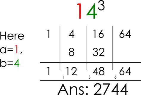 How To Find Cube Root Vedic Mathematics Math Tricks Math Workshop Cubes Math