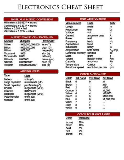Resultado De Imagen De Electronic Formulas Cheat Sheet Cheat Sheets Cheating Excel Tutorials