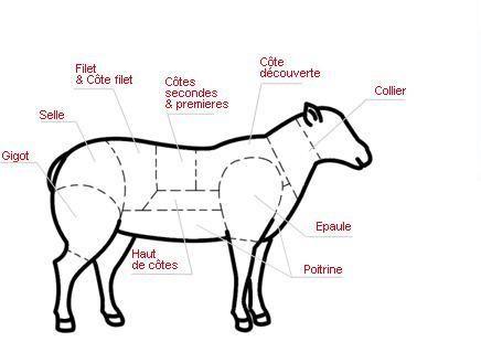 Comment Decouper Le Mouton 2eme Journee De Fete Paperblog Boucherie Charcuterie Boucherie Boucherie Charcuterie Traiteur
