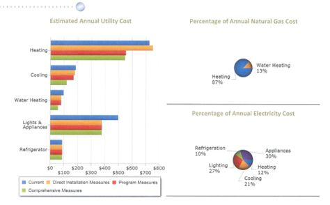 Home Energy Savings Audit Provided By Comed And Nicor Save Energy Water Heating Gas Cost