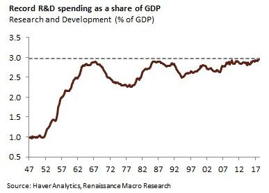 R D Spending Scapegoat Inherent Vice Spending