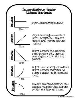 Distance Time Graphs Scenarios Card Match Distance Time Graphs Motion Graphs Interpreting Motion Graphs