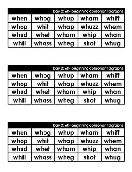List Of Wh Words Phonics