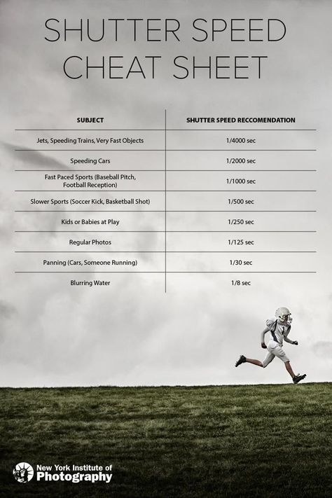Our Favorite Shutter Speed Cheat Sheet : NYIP Photo Article