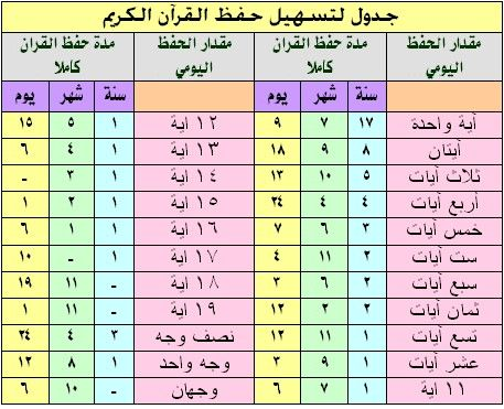 جدول حفظ القران Islam Facts Learn Quran Islamic Phrases
