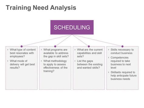 Training Need Analysis Project Management Pinterest Project - business needs assessment template