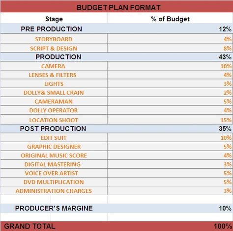 CORPORATE VIDEO BUDGET PLAN - Decide your budget Media Designs - budget plan