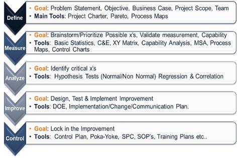 Six Sigma Methodology six sigma Pinterest - control plan