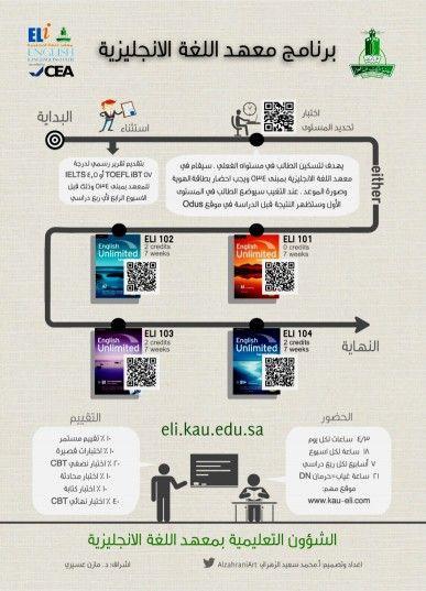 معهد اللغة الإنجليزية Learning Websites Business Infographic Learning
