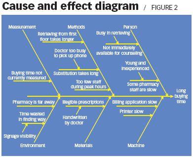 Implementacin de la estrategia de negocios lean six sigma cursos implementacin de la estrategia de negocios lean six sigma cursos gc lean sigma pinterest ccuart Gallery
