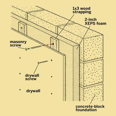 7 2020 Fresh Basement Vapor Barrier 01 Basement Insulation In 2020 Basement Insulation Insulating Basement Walls Concrete Basement Walls