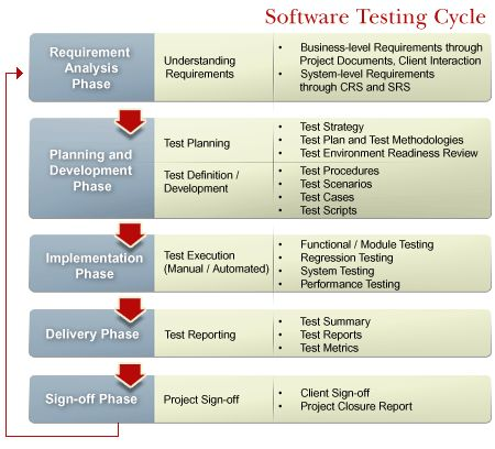 Test Models and Planning  Test planning and complete control over - software engineer job description
