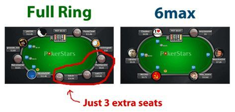 Full Ring Vs 6 Max Comparison Poker Cheat Sheet Poker Texas Holdem