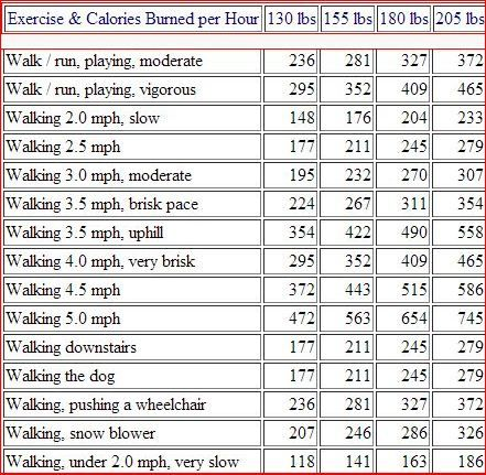 Lose Weight Walking Chart Calorie Burning Fitness Calories Burned Burn Exercise