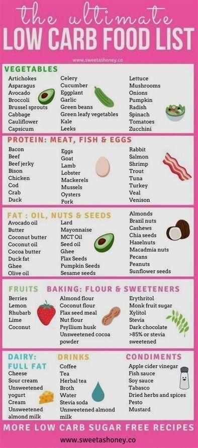 Keto Diet Plan For Truckers Ketogenicdietlist Low Carb Food List Low Carb Diet Plan Food Lists