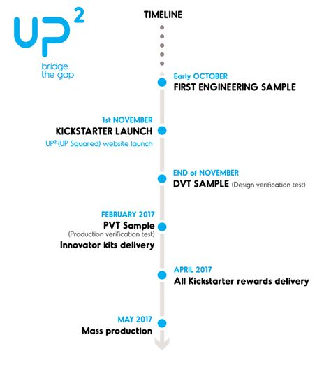 Pin by UPboard on UP Squared board Pinterest - sample production timeline