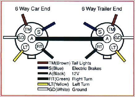 Wiring Diagram For Trailer Light 6 Way Http Bookingritzcarlton Info Wiring Diagram For Trail Trailer Wiring Diagram Trailer Light Wiring Boat Trailer Lights