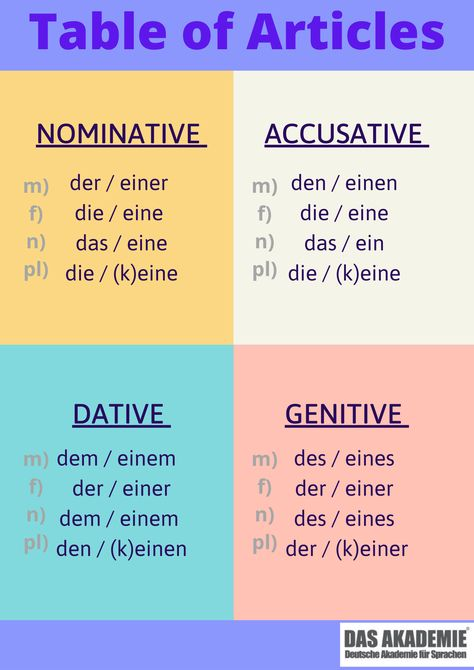 Table of German Articles