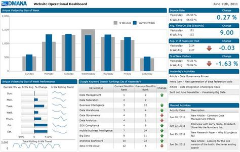 6 Golden Rules to Successful Dashboard Design Dashboard - ssrs sample resume