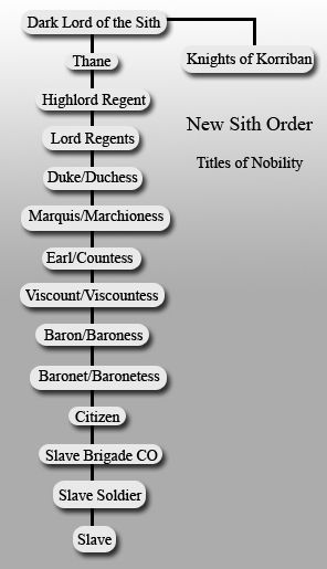 New Sith Order Sith Order Jedi Ranks Dark Lord Of The Sith